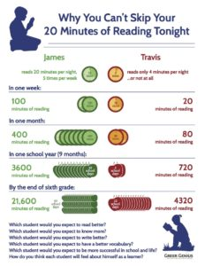 20-minutes-of-readingfor-student